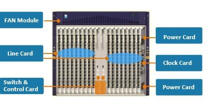 """ZTE FTTH C600 GPON und P2P 19"""" Chassi System mit 11U (Höheneinheiten)"""